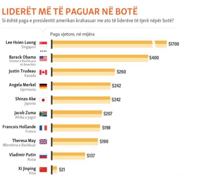 Këto janë pagat e liderëve botërorë, Putin e Obama nuk ...