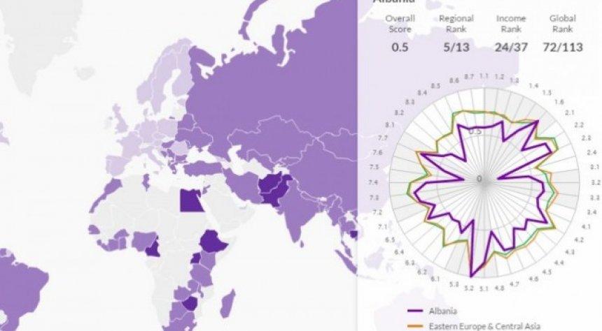 shqiperia-bote-e-trete-ne-renditjen-e-zbatimit-te-ligjit