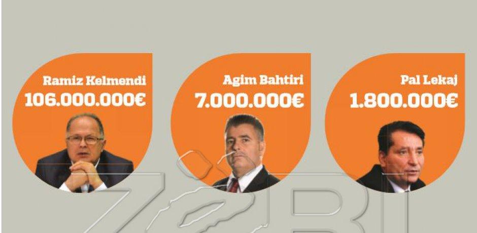 Pasuria e politikanëve kosovarë 300 milionë euro!