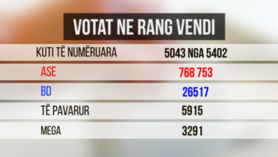 Zgjedhjet në Shqipëri, PS pritet të marrë kontrollin e 60